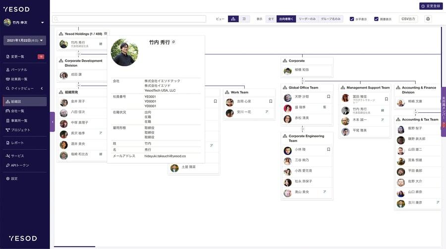 スクリーンショット:YESODの組織図画面。ツリー構造で組織と人が可視化されている