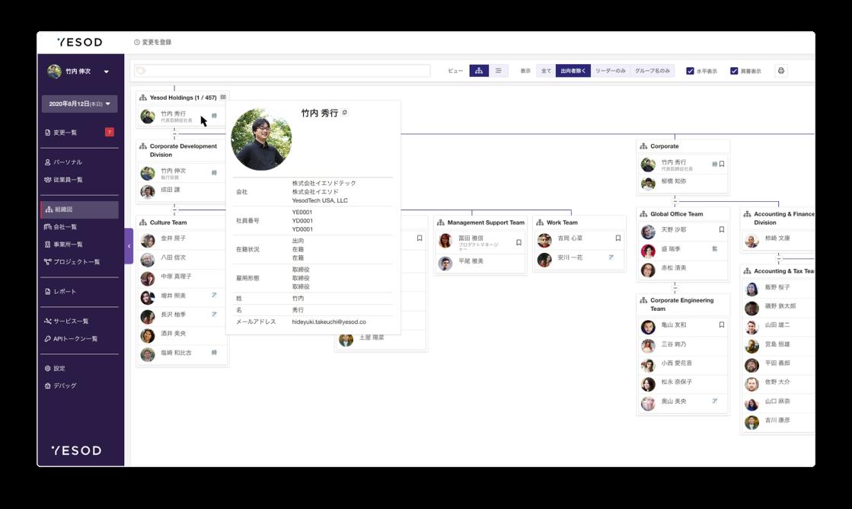 スクリーンショット:YESODの画面、組織図が写っている